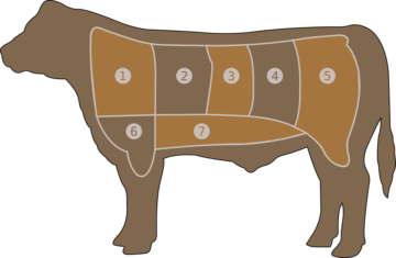 meat-chart-29043_960_720